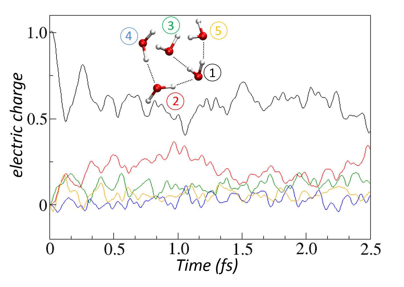 T3 DFT simulation of charge delocalisation in a cluster of 5 water molecules